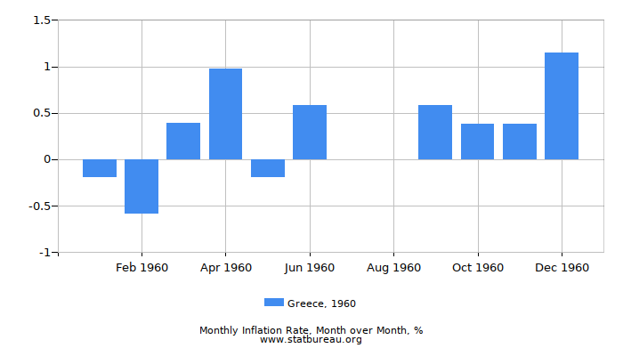 1960 Greece Inflation Rate: Month to Month