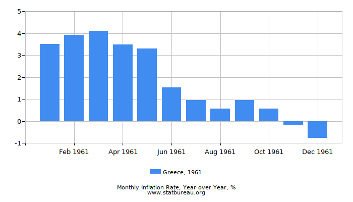 1961 Greece Inflation Rate: Year over Year