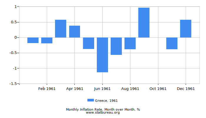 1961 Greece Inflation Rate: Month to Month