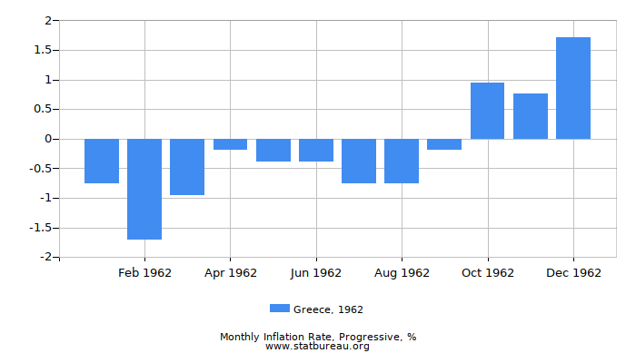 1962 Greece Progressive Inflation Rate