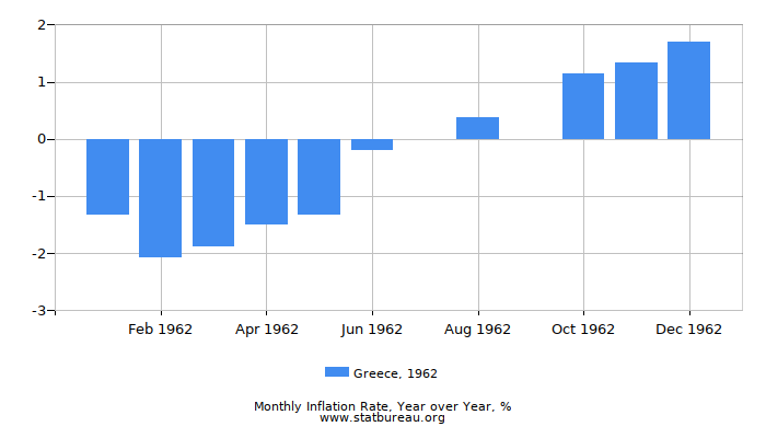 1962 Greece Inflation Rate: Year over Year