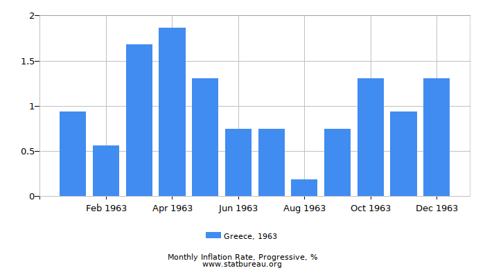 1963 Greece Progressive Inflation Rate