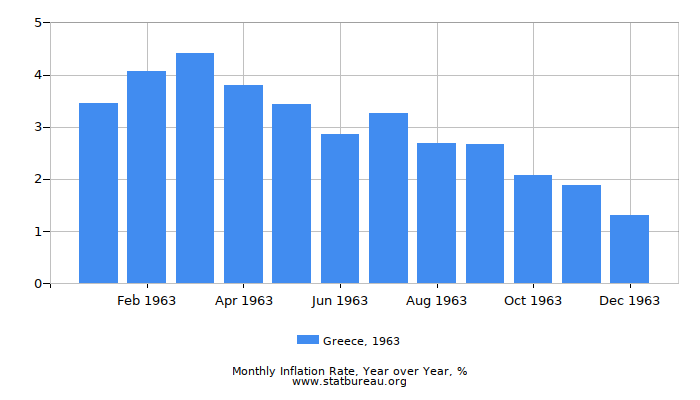 1963 Greece Inflation Rate: Year over Year