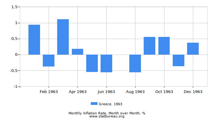 1963 Greece Inflation Rate: Month to Month
