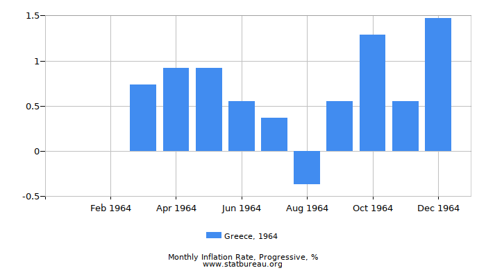 1964 Greece Progressive Inflation Rate