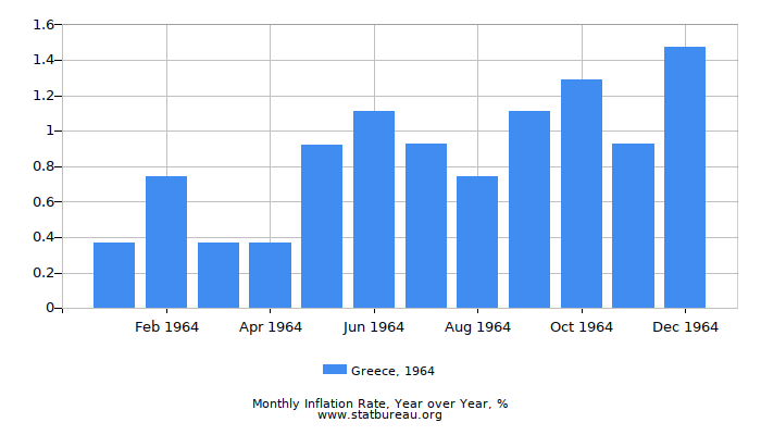 1964 Greece Inflation Rate: Year over Year