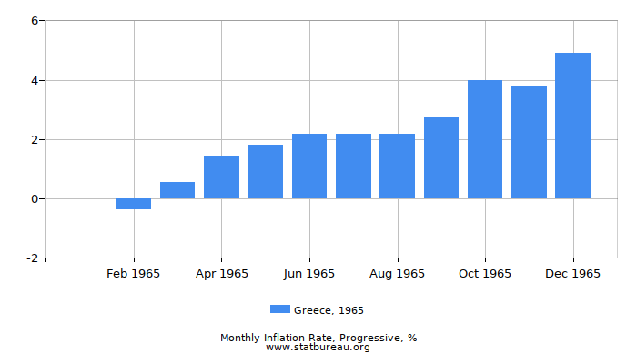 1965 Greece Progressive Inflation Rate