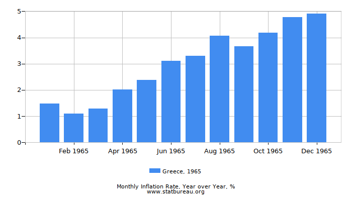 1965 Greece Inflation Rate: Year over Year