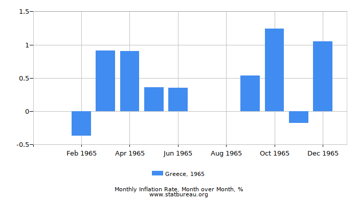 1965 Greece Inflation Rate: Month to Month
