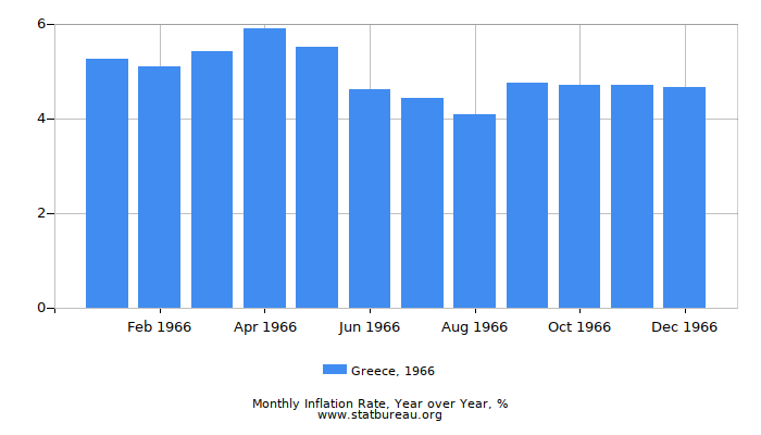 1966 Greece Inflation Rate: Year over Year