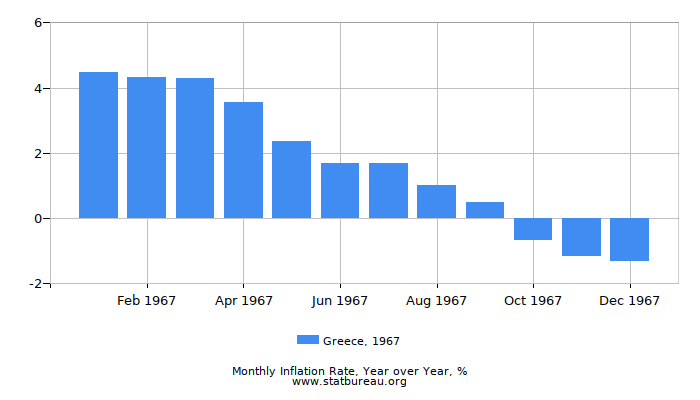 1967 Greece Inflation Rate: Year over Year