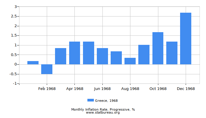 1968 Greece Progressive Inflation Rate