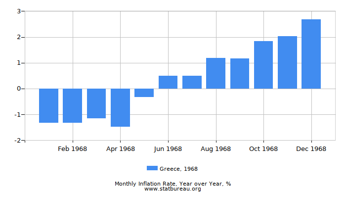 1968 Greece Inflation Rate: Year over Year