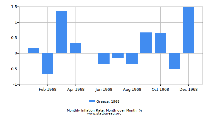 1968 Greece Inflation Rate: Month to Month