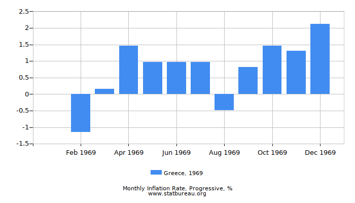 1969 Greece Progressive Inflation Rate
