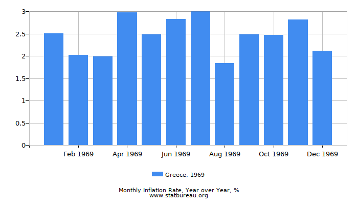 1969 Greece Inflation Rate: Year over Year
