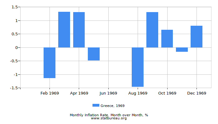 1969 Greece Inflation Rate: Month to Month