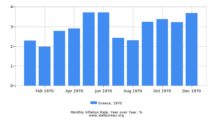 1970 Greece Inflation Rate: Year over Year
