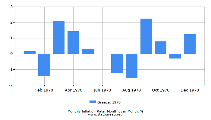 1970 Greece Inflation Rate: Month to Month