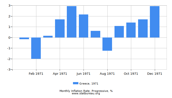 1971 Greece Progressive Inflation Rate