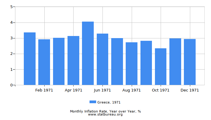 1971 Greece Inflation Rate: Year over Year