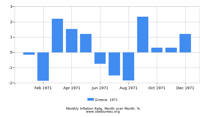 1971 Greece Inflation Rate: Month to Month