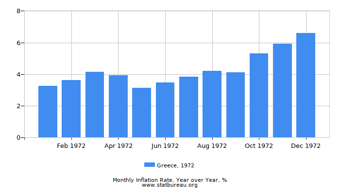 1972 Greece Inflation Rate: Year over Year
