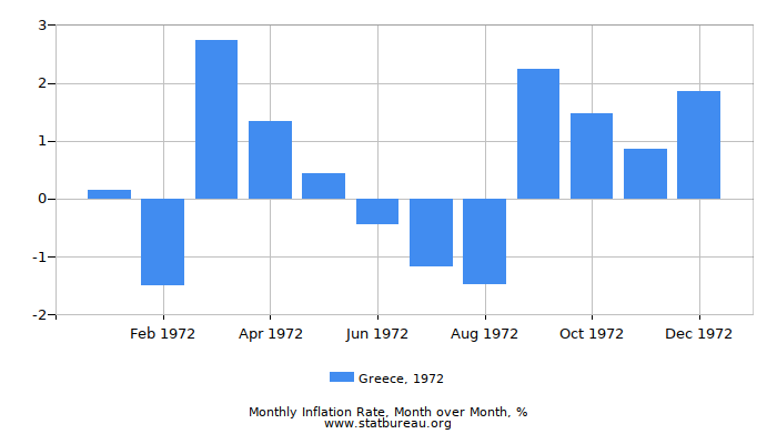 1972 Greece Inflation Rate: Month to Month