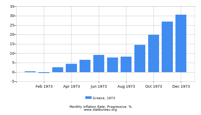 1973 Greece Progressive Inflation Rate