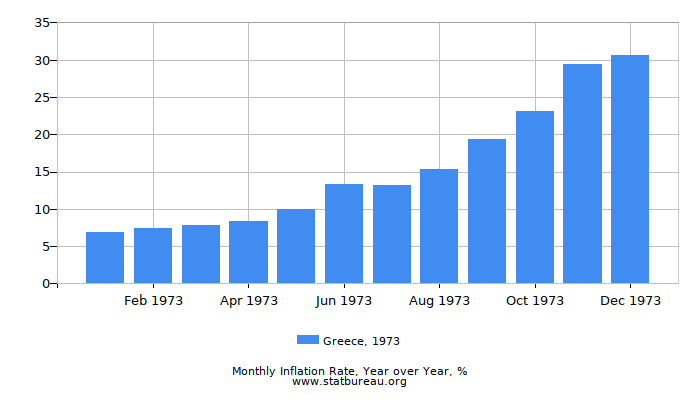 1973 Greece Inflation Rate: Year over Year