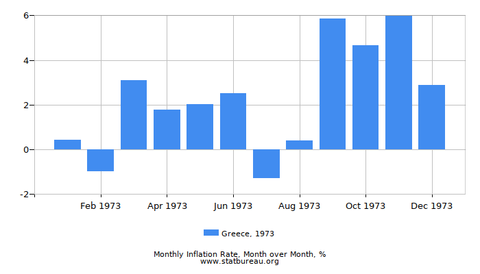 1973 Greece Inflation Rate: Month to Month