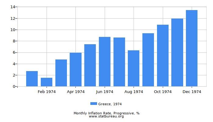 1974 Greece Progressive Inflation Rate