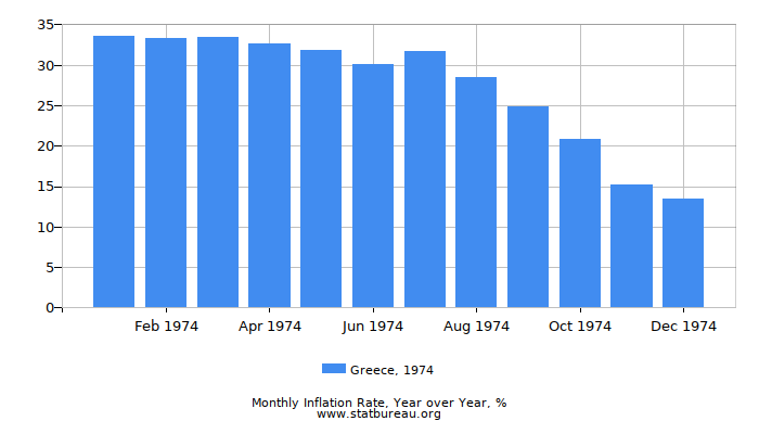 1974 Greece Inflation Rate: Year over Year