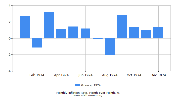 1974 Greece Inflation Rate: Month to Month