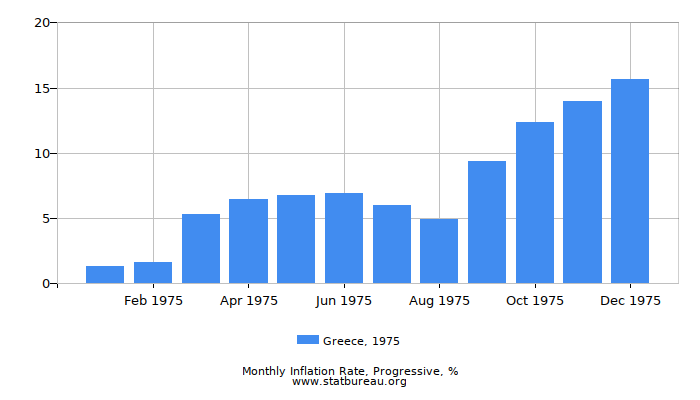 1975 Greece Progressive Inflation Rate
