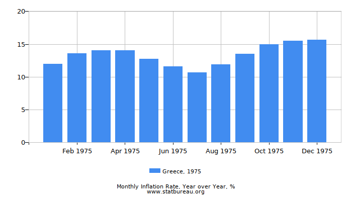 1975 Greece Inflation Rate: Year over Year