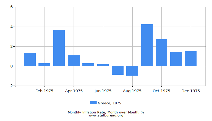 1975 Greece Inflation Rate: Month to Month