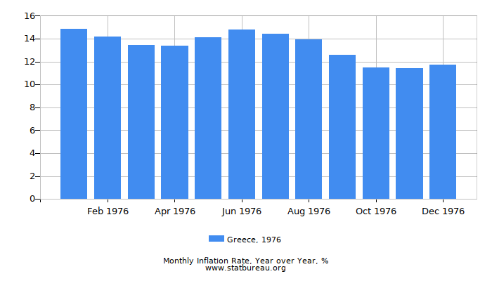 1976 Greece Inflation Rate: Year over Year