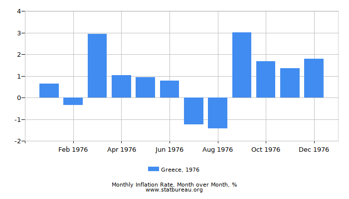 1976 Greece Inflation Rate: Month to Month