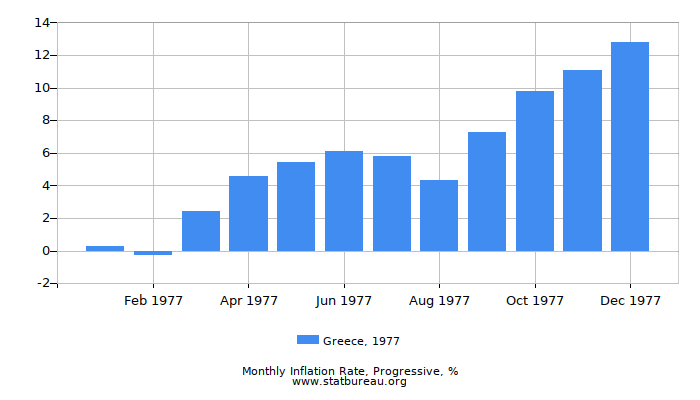 1977 Greece Progressive Inflation Rate