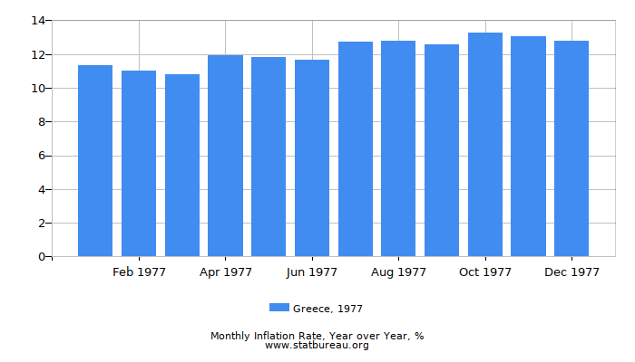 1977 Greece Inflation Rate: Year over Year