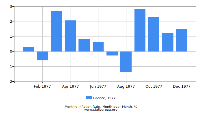 1977 Greece Inflation Rate: Month to Month
