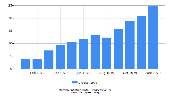 1979 Greece Progressive Inflation Rate