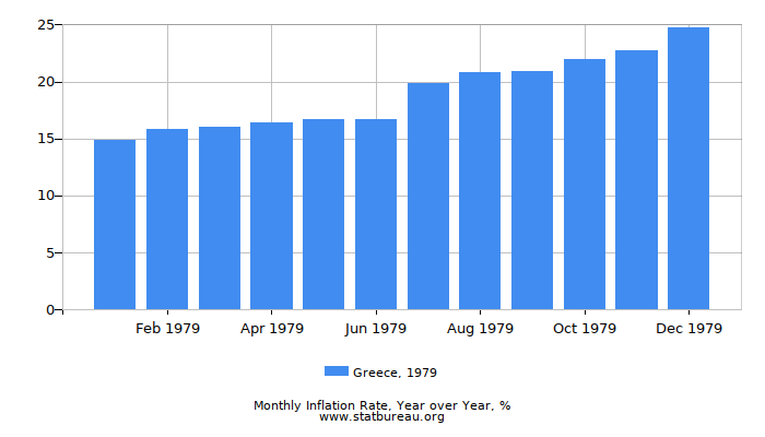 1979 Greece Inflation Rate: Year over Year