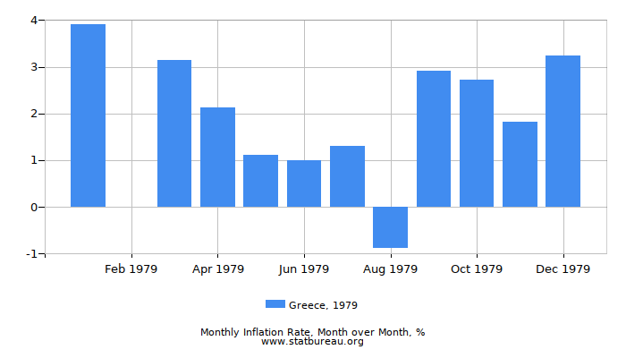 1979 Greece Inflation Rate: Month to Month