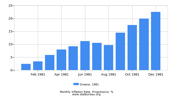 1981 Greece Progressive Inflation Rate