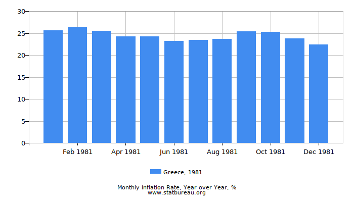 1981 Greece Inflation Rate: Year over Year