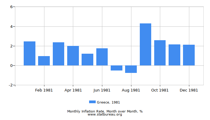 1981 Greece Inflation Rate: Month to Month