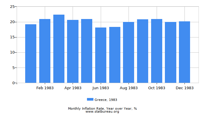 1983 Greece Inflation Rate: Year over Year