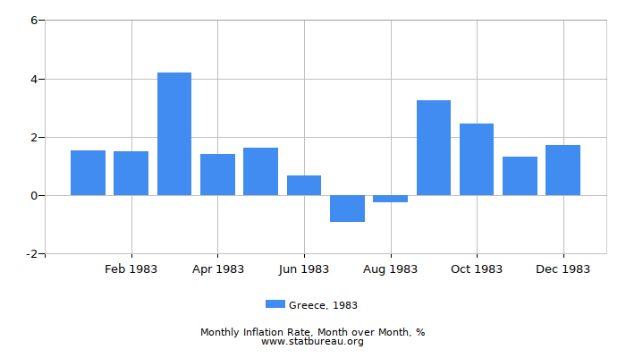 1983 Greece Inflation Rate: Month to Month